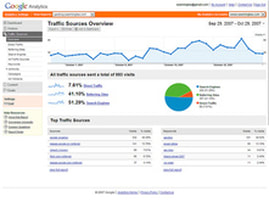 Analyze SEO Tools mississauga